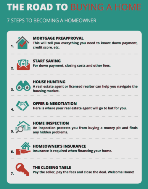 7-Steps-to-Becoming-a-Home-Buyer copy